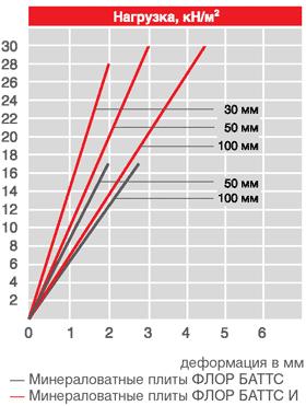 механические характеристики плит Флор Баттс