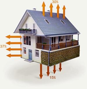 Процентное соотношение теплопотерь дома